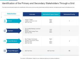 Identification Of The Primary And Secondary Analyzing Performing Stakeholder Assessment