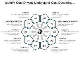 Identify Cost Drivers Understand Cost Dynamics Competitive Strategy