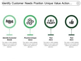 Identify Customer Needs Position Unique Value Action Plan