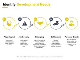 Identify Development Needs Physiological Job Security Personal Growth