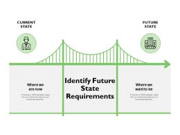 Identify Future State Requirements Future State Ppt Presentation Slides