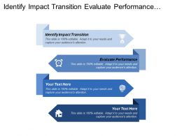 Identify Impact Transition Evaluate Performance Team Challenge Specific
