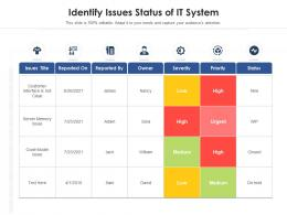 Identify Issues Status Of It System