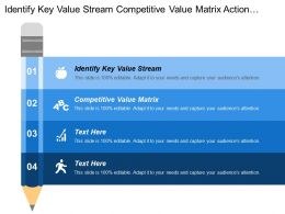 Identify Key Value Stream Competitive Value Matrix Action Programs