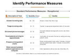 Identify Performance Measures Ppt Infographic Template Graphic Tips