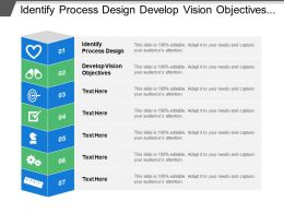 Identify Process Design Develop Vision Objectives Ongoing Continuous Development
