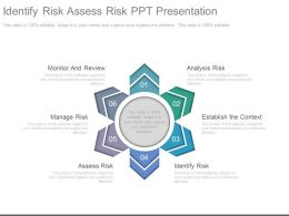 Identify Risk Assess Risk Ppt Presentation