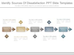 Identify Sources Of Dissatisfaction Ppt Slide Templates