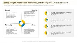 Identify Strengths Weaknesses Opportunities And Threats Swot Related To Business Ppt Ideas