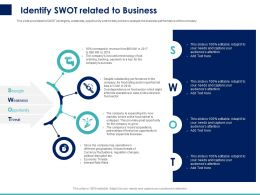 Identify Swot Related To Business Ppt Powerpoint Presentation Pictures Brochure