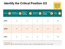 Identify The Critical Position 2 2 Ppt Powerpoint Presentation Ideas Grid