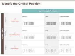 Identify The Critical Position Ready Now Ppt Powerpoint Presentation Slides Graphics Template