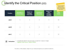 Identify The Critical Position Variability In Performance Ppt Powerpoint Presentation File Background