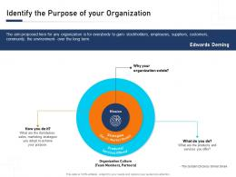 Identify The Purpose Of Your Organization Building Blocks An Organization A Complete Guide Ppt Ideas