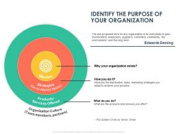 Identify The Purpose Of Your Organization Ppt Powerpoint Presentation Professional Slideshow