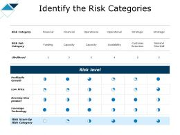 Identify The Risk Categories Develop Ppt Powerpoint Presentation Pictures