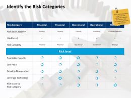 Identify The Risk Categories Financial Ppt Powerpoint Presentation Outline Maker