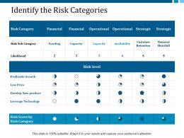 Identify The Risk Categories Ppt Layouts Clipart