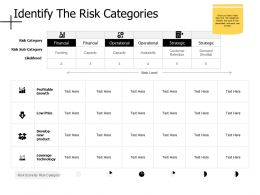 Identify The Risk Categories Profitable Growth Ppt Powerpoint Presentation Diagram Lists