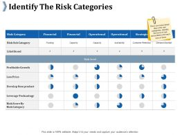 Identify The Risk Categories Risk Score By Risk Category