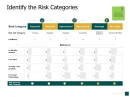 Identify The Risk Categories Strategic Ppt Powerpoint Presentation Pictures Backgrounds