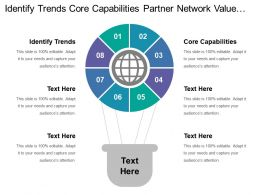Identify Trends Core Capabilities Partner Network Value Configuration