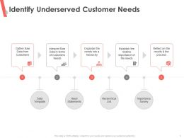 Identify Underserved Customer Needs A Hierarchy Ppt Powerpoint Presentation Inspiration