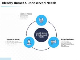 Identify Unmet And Undeserved Needs Advertiser Ppt Powerpoint Presentation Example File
