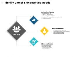 Identify Unmet And Undeserved Needs Individual Ppt Powerpoint Presentation Pictures Vector