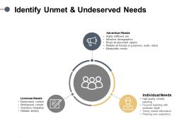 Identify Unmet And Undeserved Needs Market Information Ppt Powerpoint Slides