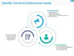Identify Unmet And Undeserved Needs Powerpoint Slide Images