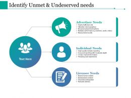 Identify Unmet And Undeserved Needs Ppt Styles Deck