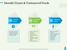 Identify Unmet And Undeserved Needs Seamless Ppt Powerpoint Presentation Graphics