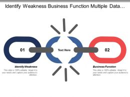 Identify Weakness Business Function Multiple Data Manual Interactivities
