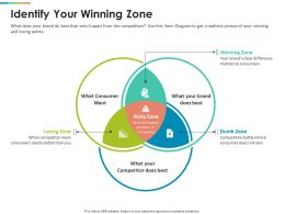 Identify Your Winning Zone Competitor Ppt Powerpoint Presentation Pictures Portfolio