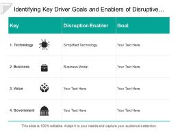 Identifying Key Driver Goals And Enablers Of Disruptive Innovation