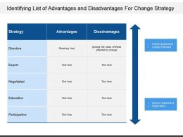 Identifying List Of Advantages And Disadvantages For Change Strategy