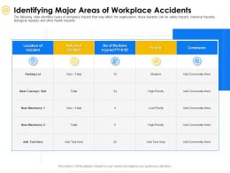 Identifying Major Areas Of Workplace Accidents Location Ppt Powerpoint Presentation Gallery Designs