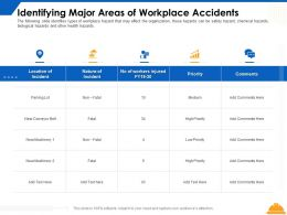 Identifying Major Areas Of Workplace Accidents Priority Ppt Powerpoint Presentation Layouts Pictures