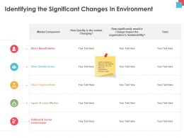Identifying The Significant Changes In Environment Direct Ppt Powerpoint Presentation Portfolio