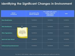 Identifying The Significant Changes In Environment M3384 Ppt Powerpoint Presentation Portfolio