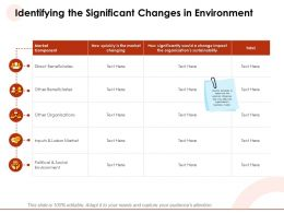 Identifying The Significant Changes In Environment Quickly Ppt Powerpoint Presentation Guide