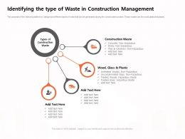 Identifying The Type Of Waste In Construction Management M1170 Ppt Powerpoint Presentation Outline Slides