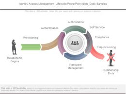 Identity Access Management Lifecycle Powerpoint Slide Deck Samples