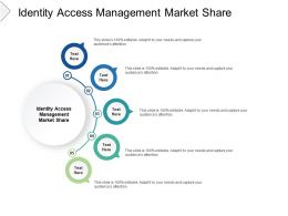 Identity Access Management Market Share Ppt Styles Slides Cpb
