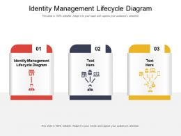 Identity Management Lifecycle Diagram Ppt Powerpoint Presentation Show Background Designs Cpb