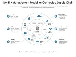Identity Management Model For Connected Supply Chain