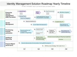 Identity Management Solution Roadmap Yearly Timeline