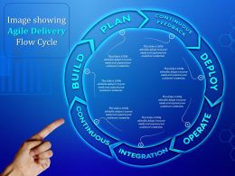 Image Showing Agile Delivery Flow Cycle