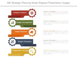 Imc Strategic Planning Model Diagram Presentation Images